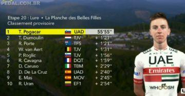 Tour de France 2020 #20 - Pogacar vence o Tour com massacre na crono